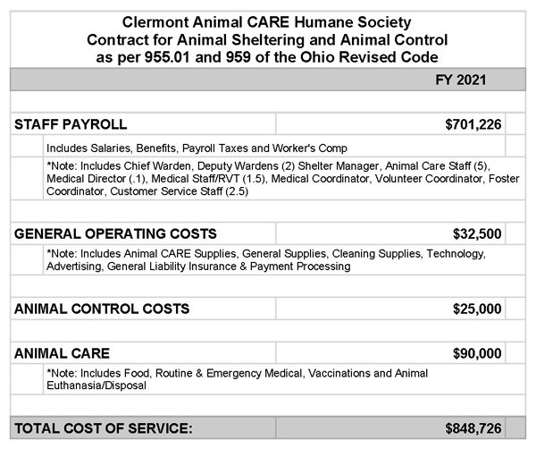 Proposed 2021 Animal Services Budget